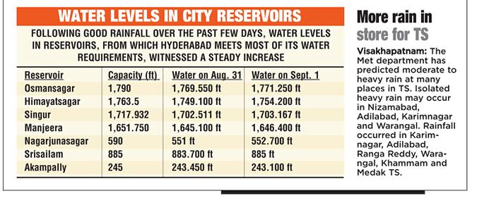 Hyderabad Metropolitan Water Supply & Sewerage Board HMWSSB - Page