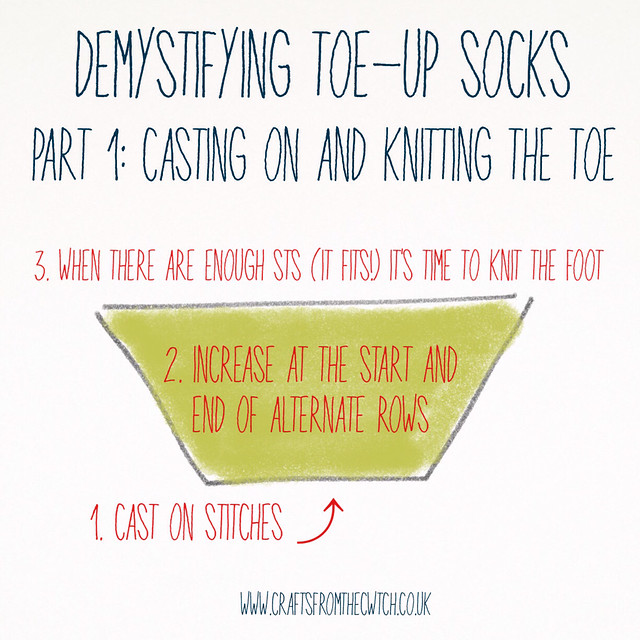 Demystifying toe-up socks, part 1