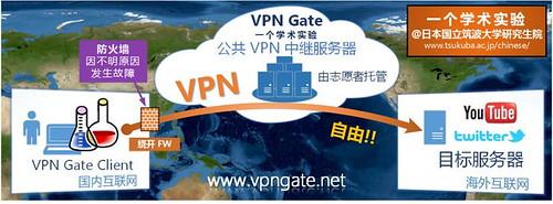 vpngate.net