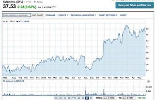 xylem share chart