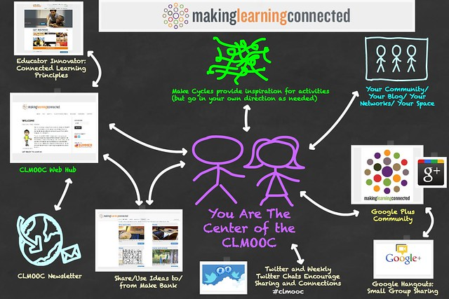 CLMOOC Overview Map 2014