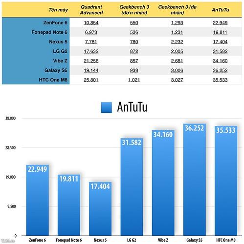 So sánh ASUS Zenfone 6 (A601CG) và Lenovo S850 - 30663