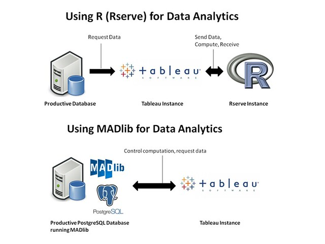Deep Down Below – Using in-database analytics from within Tableau (with MADlib)