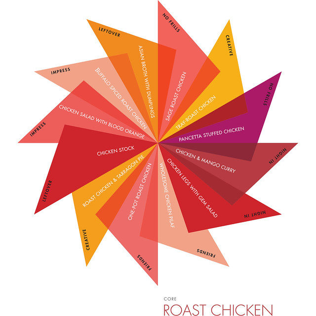 The Recipe Wheel Chicken