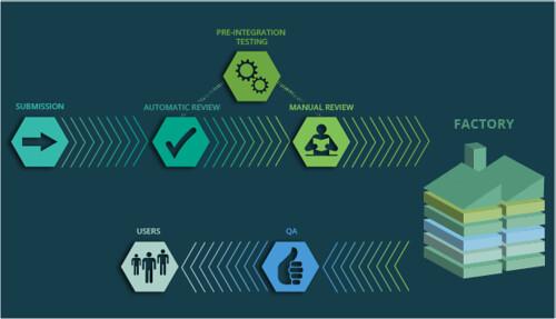 openSUSE Factory munkafolyamat (2014)