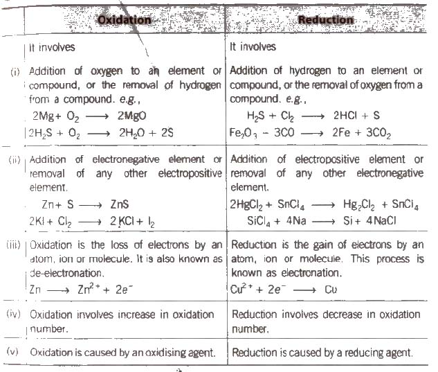 CBSE Class 11 Chemistry Notes : Redox Reactions – AglaSem Schools