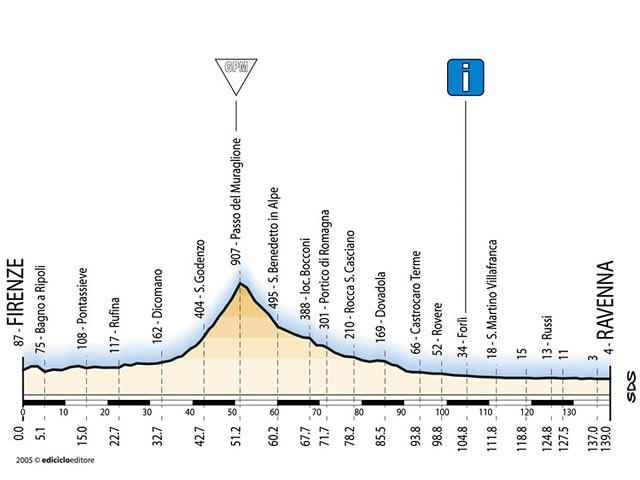 Tappa 9 - Giro d'Italia 2005