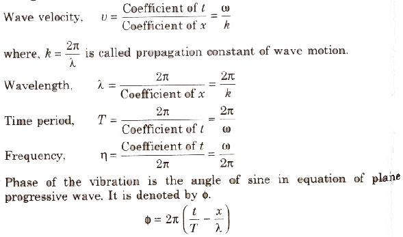 CBSE Class 11 Physics Notes Waves and Sound