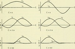 "Image from page 1224 of ""The Bell System technical journal"" (1922)"