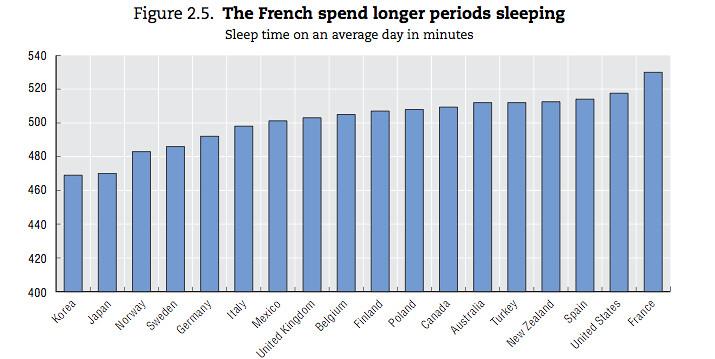 Minutos de sueño al día en los países del OECD