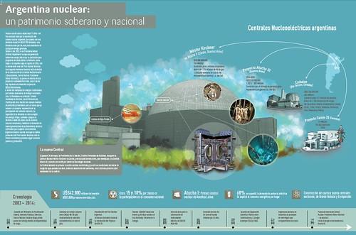 Argentina Nuclear