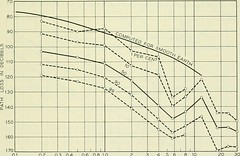 "Image from page 1114 of ""The Bell System technical journal"" (1922)"