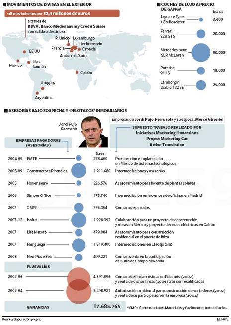 14i15 EPaís Organigrama corrupción Pujol jur