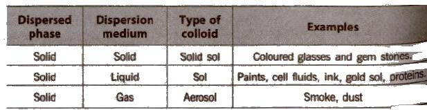 CBSE Class 11 Chemistry Notes Colloidal State