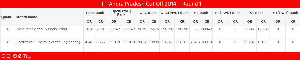 IIIT Andra Pradesh Cut Off 2014 - Indian Institute of Information Technology