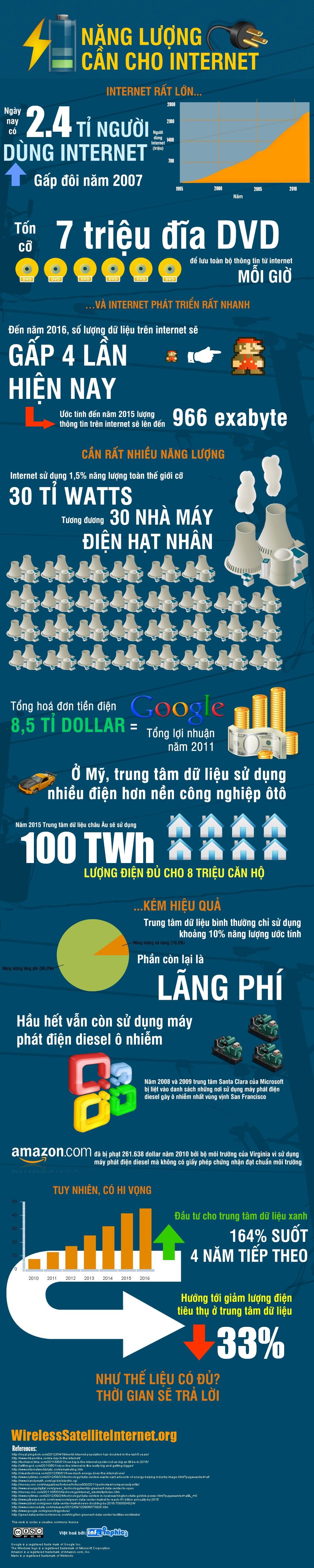 Infographic - Năng lượng cần thiết cho internet