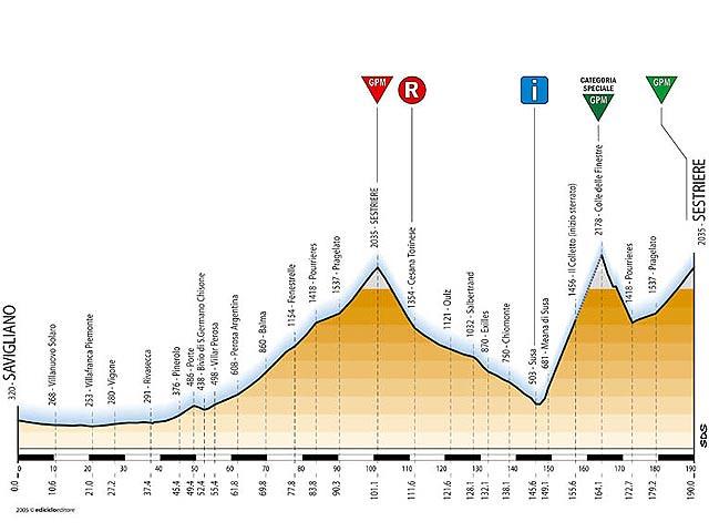 Tappa 19 - Giro d'Italia 2005