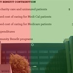 Sweet Charity: The Truth Behind Hospitals' Community Benefits Windfall