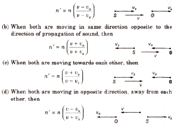 CBSE Class 11 Physics Notes : Waves and Sound – AglaSem Schools