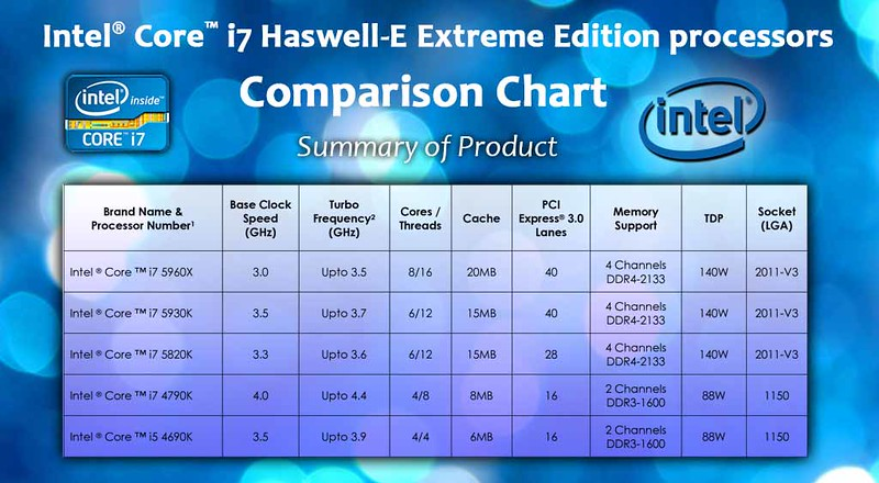 Intel® Core™ i7 Haswell-E Extreme Edition processors