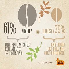 Kaffeesorten: Arabica vs Robusta