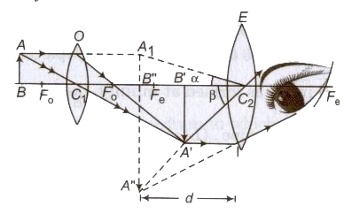 CBSE Class 11 Physics Notes Ray Optics