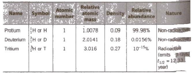 CBSE Class 11 Chemistry Notes : Hydrogen – AglaSem Schools