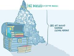 Europeana Digitization