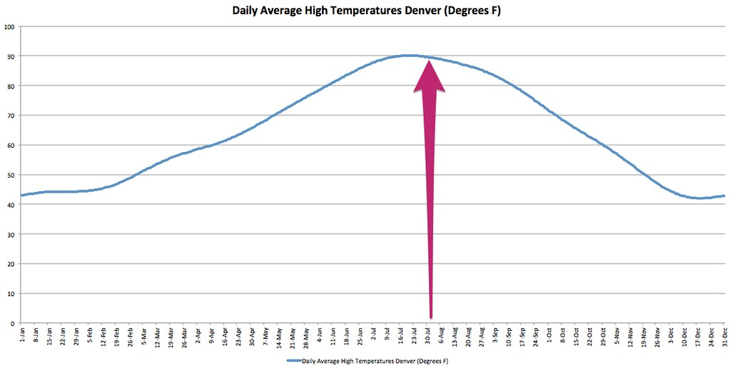 Denver average daily hight temperatures for year