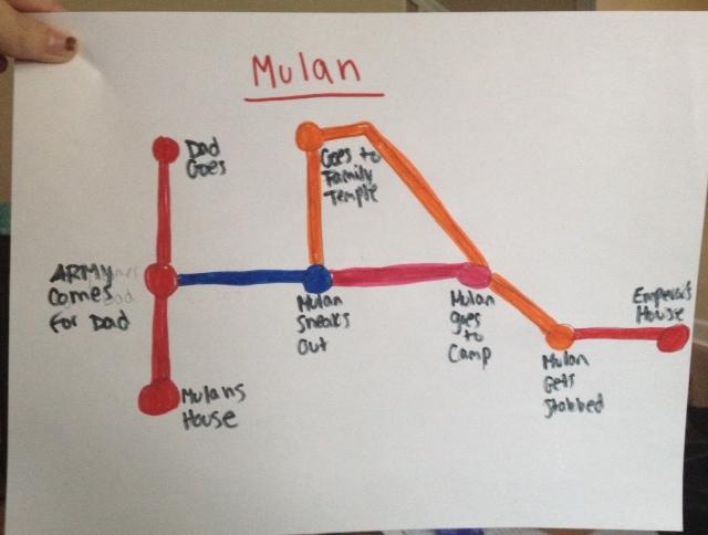 Mulan Told By a Subway Map