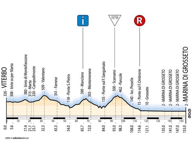 Tappa 6 - Giro d'Italia 2005
