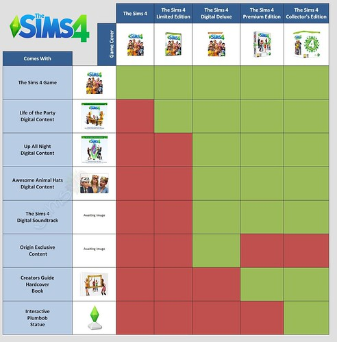 The Sims 4 Game Edition Content Detailed Simsvip
