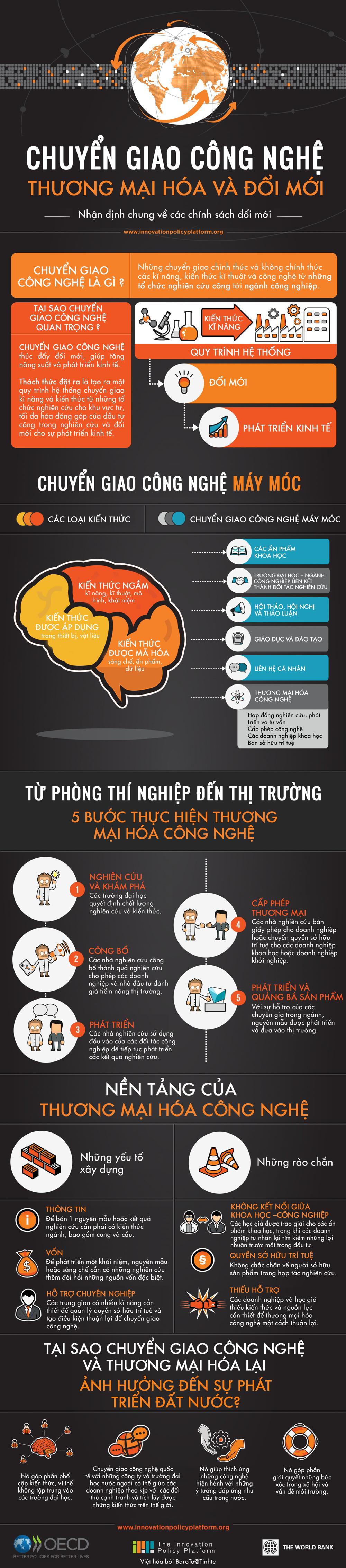 Infographic - Chuyển Giao Công Nghệ