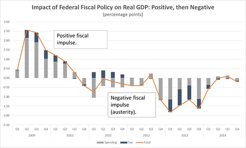 Graph-impact-of-Federal-Fiscal-Policy-on-Real-GDP