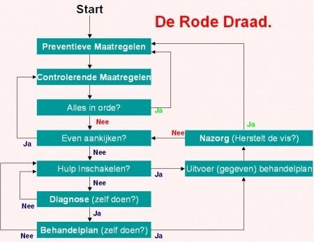 kva_za_h1_de_rode_draad_450_450