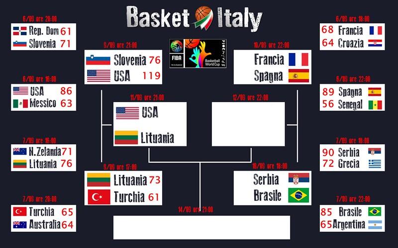 Spagna 2014 - USA-Lituania la prima semifinale