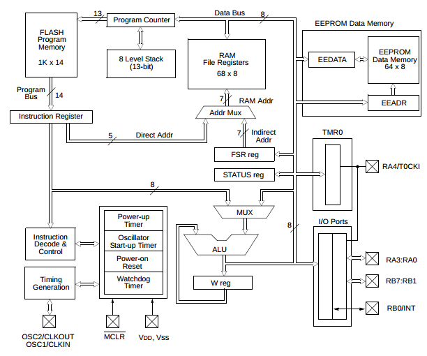 important programming concepts  even on embedded systems