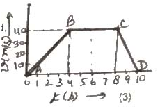 CBSE Class 09 SA1 Question Paper - Science