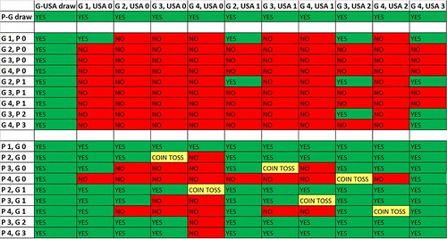 United States World Cup advancement scenarios