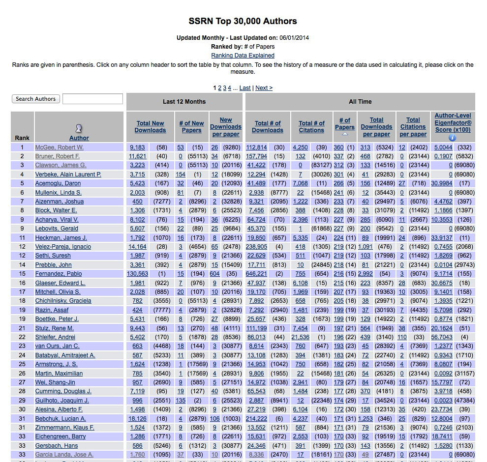 SSRN Top 30,000