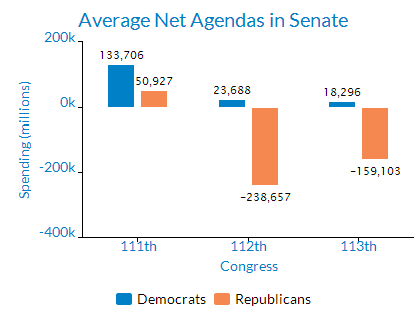 BillTally 2013 Senate Spending Agendas