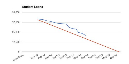 Student Loan Debt June