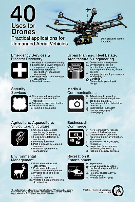 40 Uses for Drones