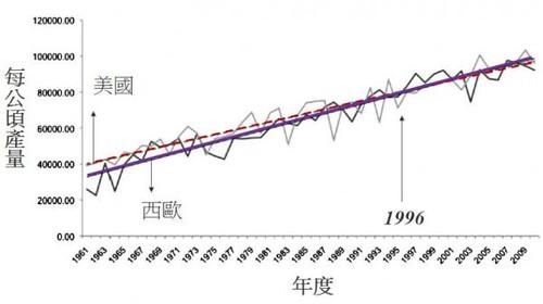 美國(自1996年開始種基改玉米)與西歐8國(未種過基改玉米)在1961到2009年間玉米生產力的演進。(Heinemann et al., 2013)