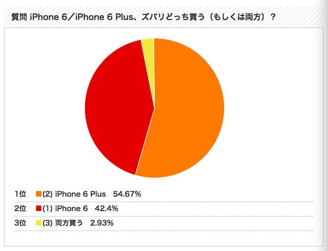 iPhone_6/iPhone_6_Plus、ズバリどっち買う_もしくは両方)?_投票結果__-_ウレぴあ総研