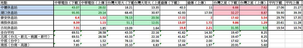 獨家實測台灣六都4G網速:中華電信最優 台灣之星最慢