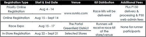 RUPM 2014 registration schedule