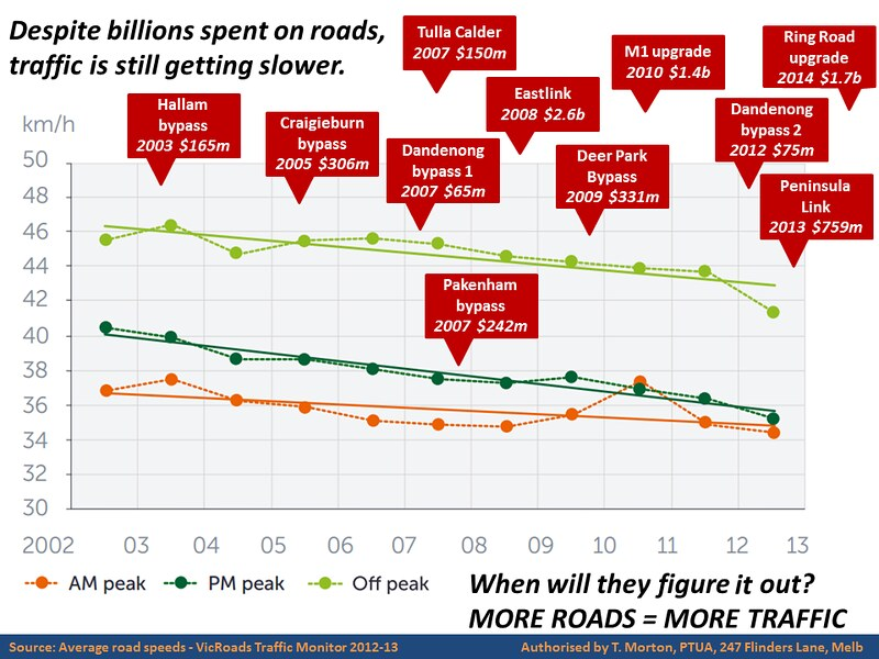Despite billions spent on roads, traffic is still getting slower.