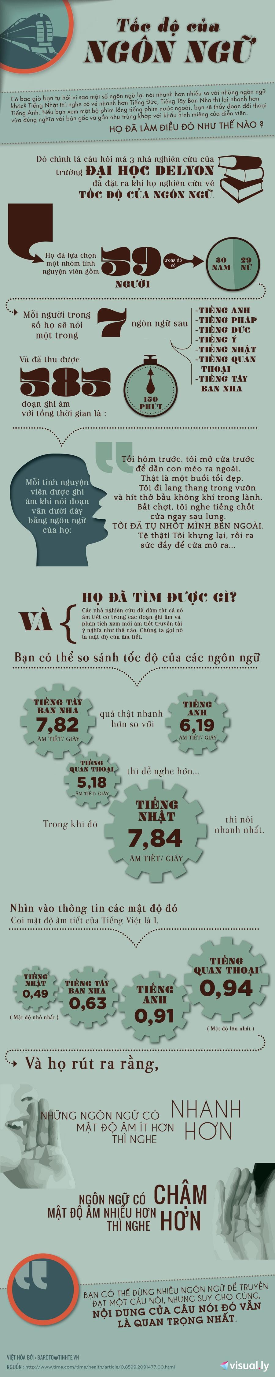 Infographic - Tốc độ của ngôn ngữ