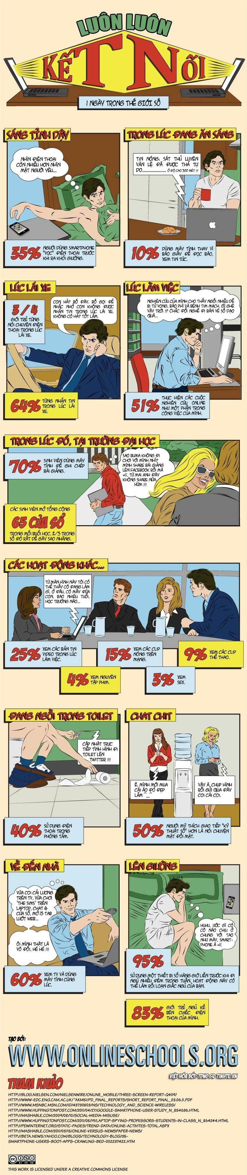 Infographic - Công Nghệ và Cuộc Sống